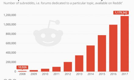 Using Reddit In Your Content Strategy