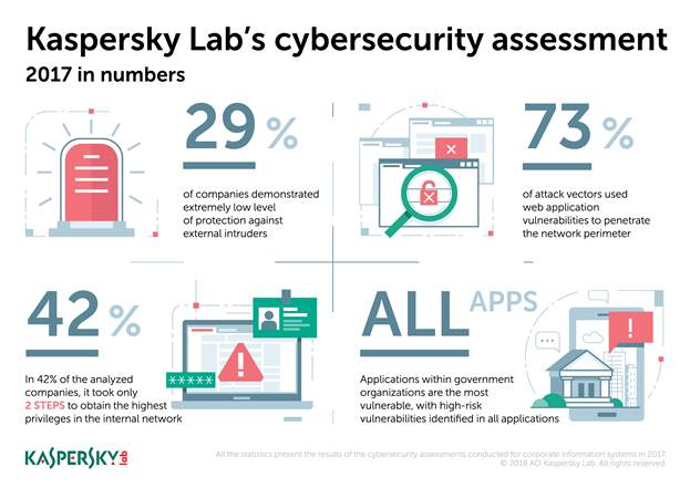 Kaspersky Lab Releases Shocking Results of Corporate Cybersecurity