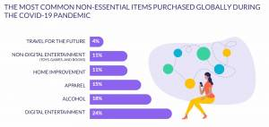 Ecommerce 2021: COVID, Mobile and New Tech